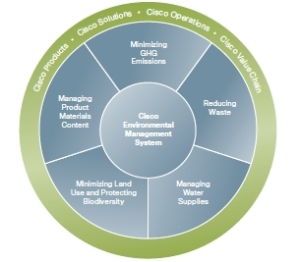 Cisco's sustainability practices have produced a 40% GHG reduction