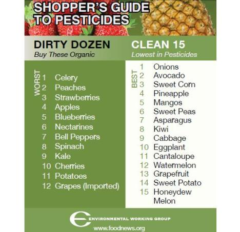 Dirty Dozen list