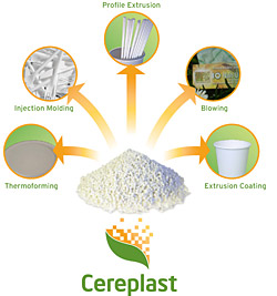 Cereplast's new resins will create biodegradable plastic products that reduce landfill impact and GHG emissions
