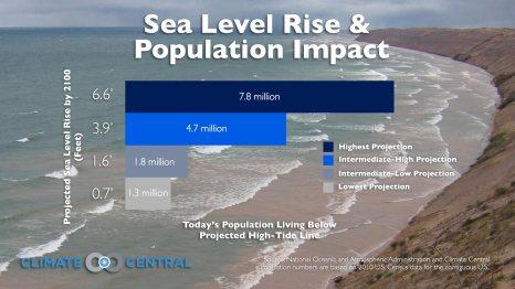 Sea Level Rise Population Impact
