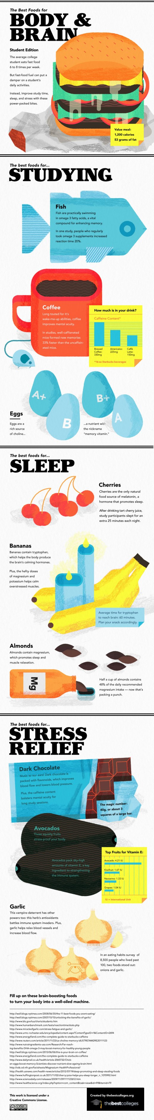 Brain-Food graphic