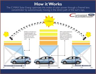 Ford c-max solar energi concept concentrator diagram