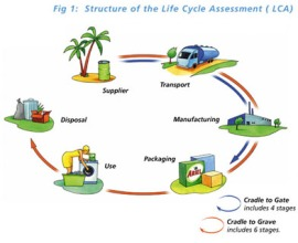 Life Cycle Analysis graphic