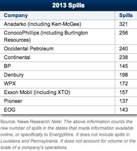 Oil spills in 2013 by company & volume