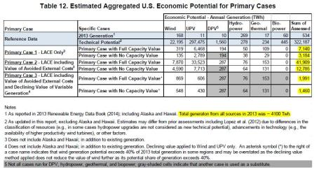 NREL Economic-Potential-Report-Table-1